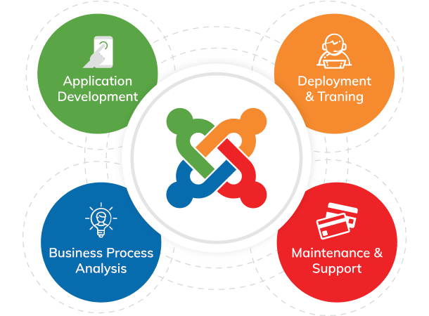 Joomla Application Development