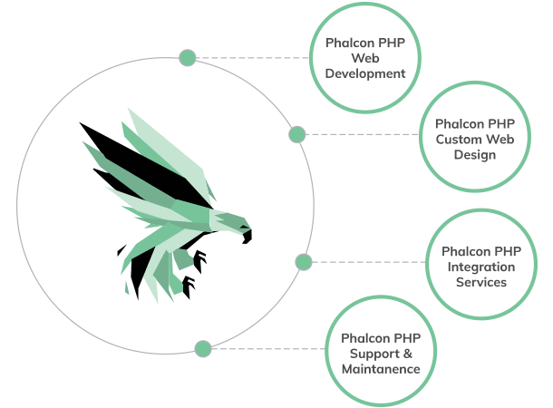 Phalcon Application Development